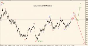 oil(wti).h4.22.05.14