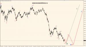 oil(WTI).d.07.02.16