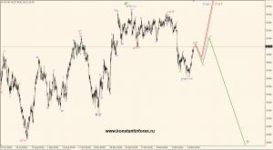 oil(WTI).h4.02.04.17