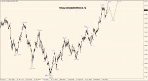 oil(WTI).h4.19.11.17