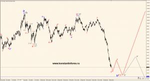 oil(wti).d.25.01.15